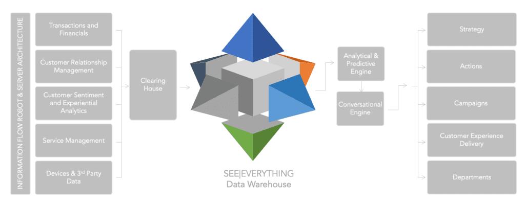 Encanvas CDP Model Architecture Illustration