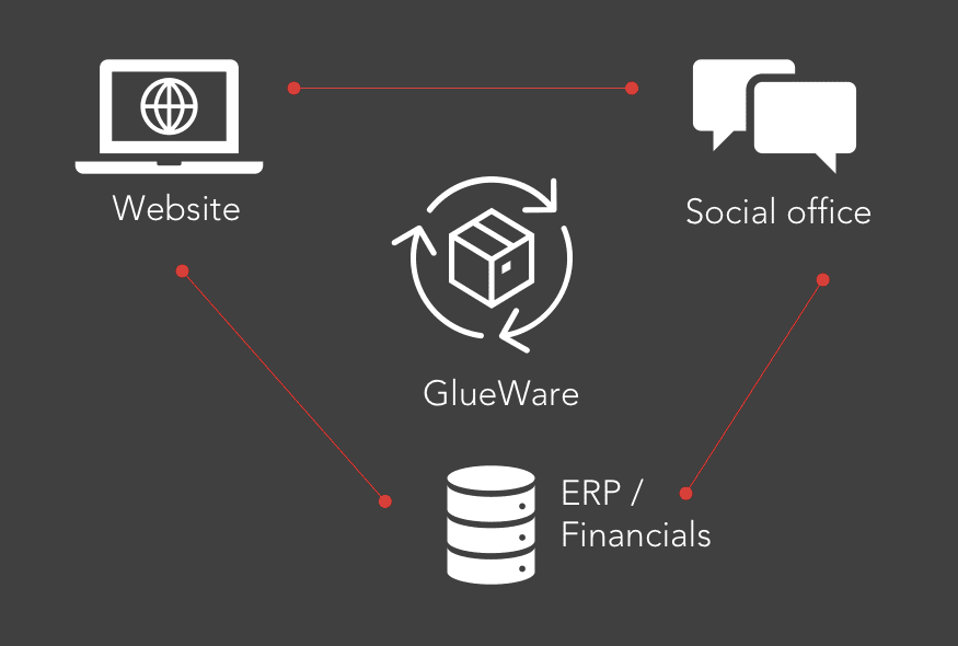 A simple illustration of GlueWare